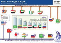 Медведев призвал готовиться к энергетической революции