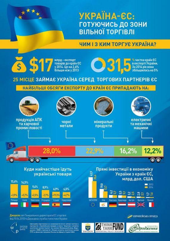 Кто подписал ассоциацию с ЕС: Беларусь или Украина?